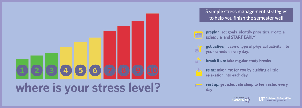 Where is your Stress Level?